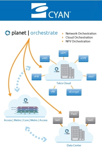 Cyan Planet Orchestrate (Graphic: Business Wire)