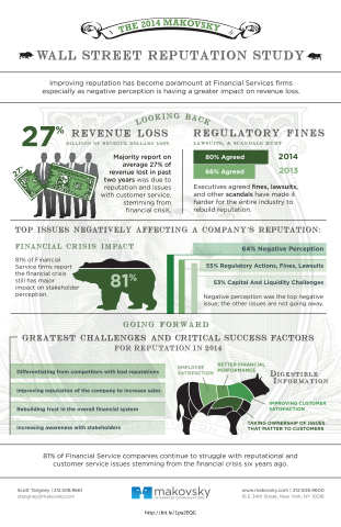 2014 Makovsky Wall Street Reputation Study Infographic (Graphic: Business Wire)