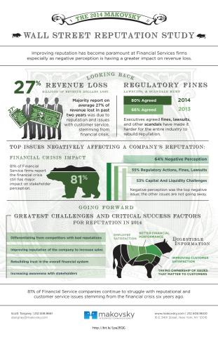 2014 Makovsky Wall Street Reputation Study Infographic (Graphic: Business Wire)