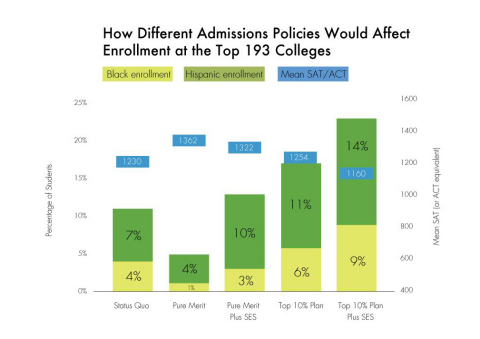 How different admissions policies would affect enrollment at the top 193 colleges (Graphic: Business Wire)