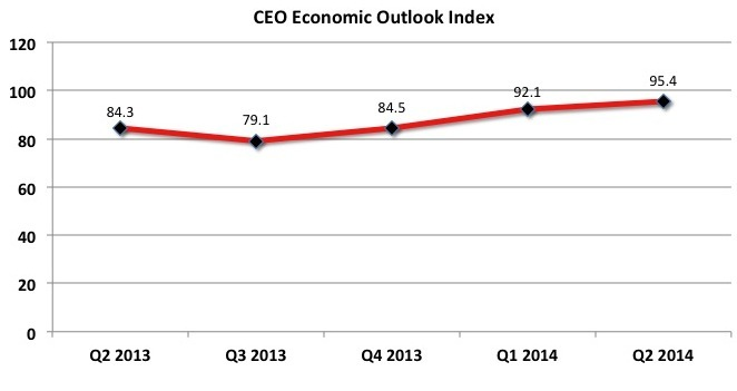 The Business Roundtable CEO Economic Outlook Index increased in the second quarter of 2014 to 95.4 from 92.1 in the first quarter of 2014. (Graphic: Business Roundtable)