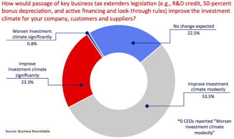 Responses to special question asked this quarter on short-term tax policy. (Graphic: Business Roundtable)