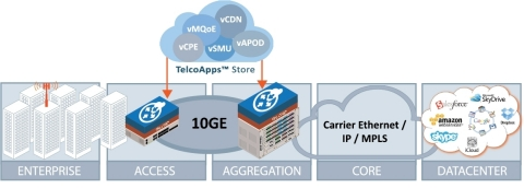 OME Solution Building Blocks: Open Innovation - TelcoApps (Graphic: Business Wire)
