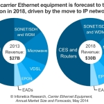 """Carrier Ethernet is one of the key technologies that's globally integral to IP transformation projects as operators are finalizing the move from TDM to packet-based networks,"" reports Infonetics analyst Michael Howard.  (Graphic: Infonetics Research)"