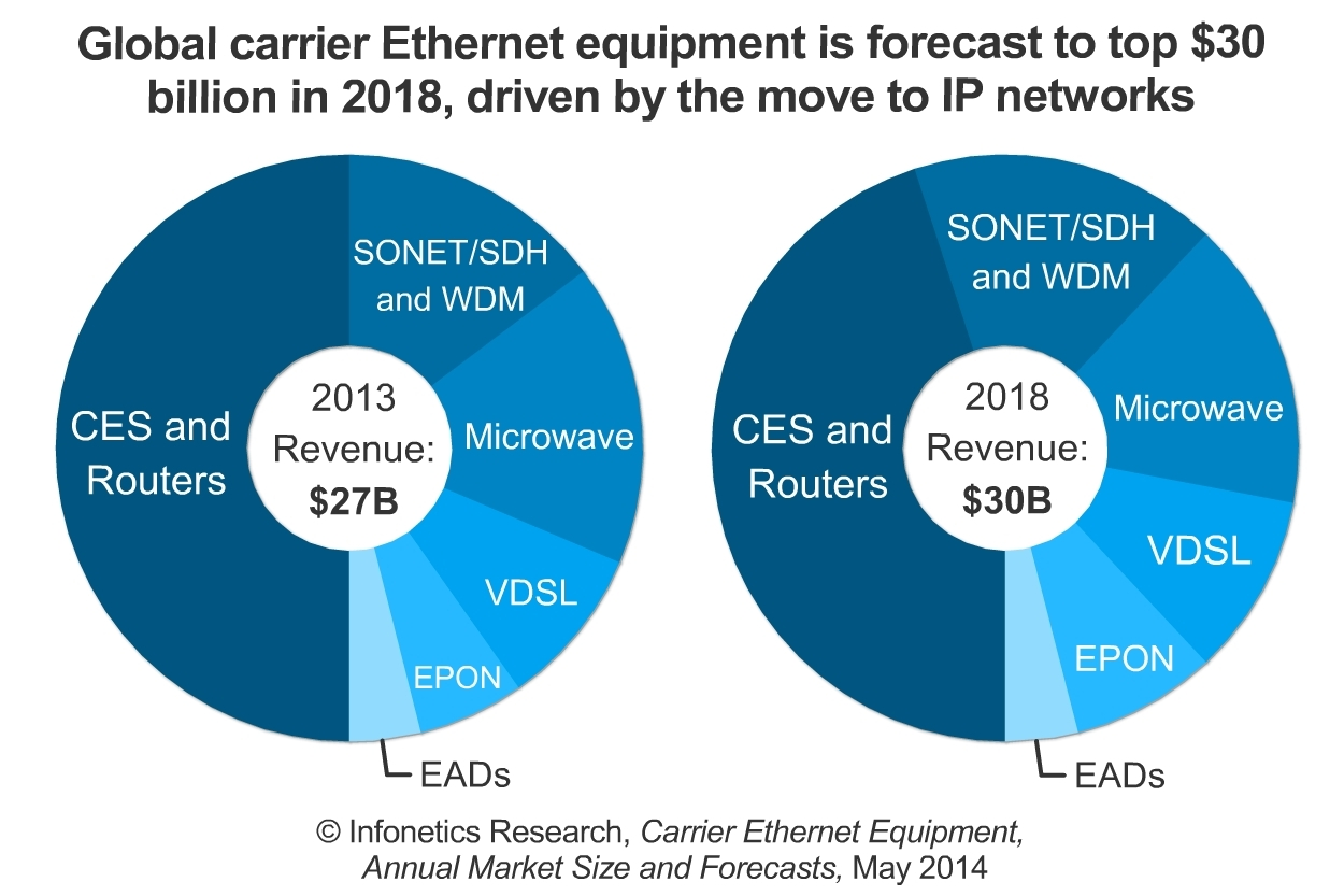 """""""Carrier Ethernet is one of the key technologies that's globally integral to IP transformation projects as operators are finalizing the move from TDM to packet-based networks,"""" reports Infonetics analyst Michael Howard.  (Graphic: Infonetics Research)"""