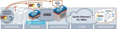 OME Solution Building Blocks: Distributed NFV (Graphic: Business Wire)