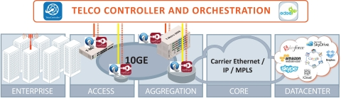 OME Solution Building Blocks: SDN / OpenFlow Support (Graphic: Business Wire)