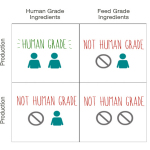 The Honest Kitchen human grade pet food infographic (Graphic: Business Wire).