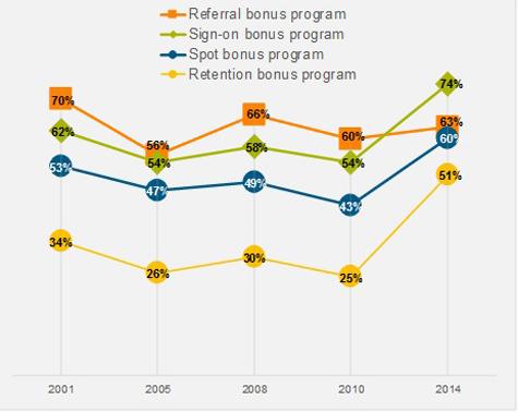 Percentage of Organizations Using Bonus Programs (Graphic: Business Wire)