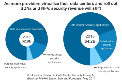 """""""We anticipate a fairly significant revenue transition from hardware appliances to virtual appliances and purpose-built security solutions that interface directly with hypervisors, with SDN controllers via APIs, or orchestration platforms,"""" says Jeff Wilson, principal analyst for security at Infonetics Research. (Graphic: Infonetics Research)"""