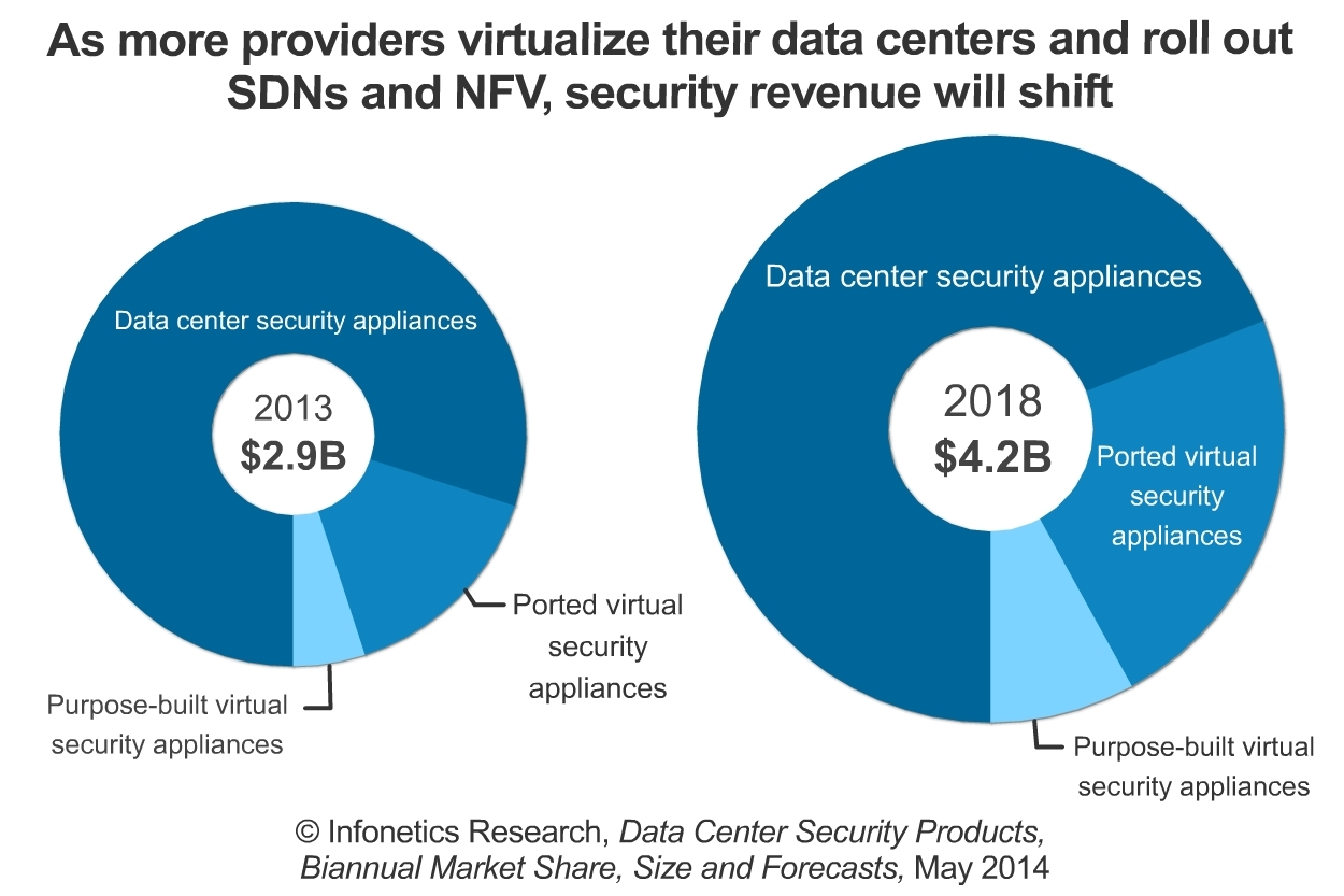 """We anticipate a fairly significant revenue transition from hardware appliances to virtual appliances and purpose-built security solutions that interface directly with hypervisors, with SDN controllers via APIs, or orchestration platforms,"" says Jeff Wilson, principal analyst for security at Infonetics Research. (Graphic: Infonetics Research)"
