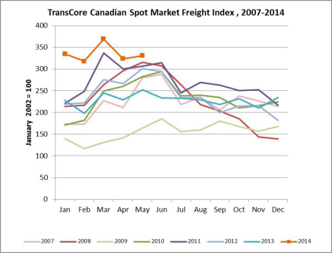 TransCore's Canadian Spot Index (Graphic: Business Wire)