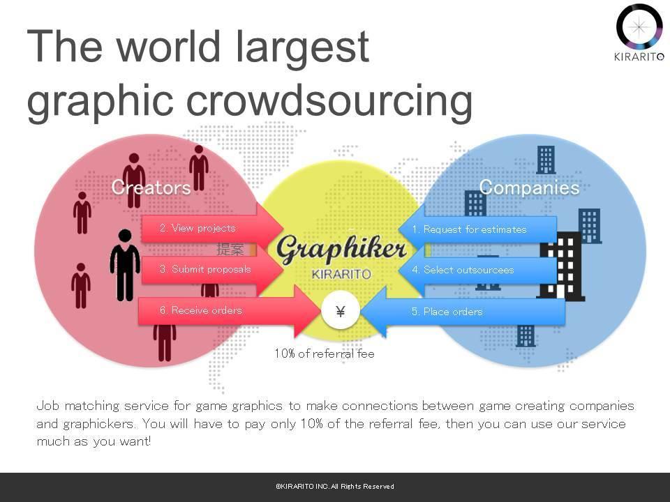 Design Crowdsourcing | Kirarito A Miraishonen Company Starts A Crowdsourcing Web Site