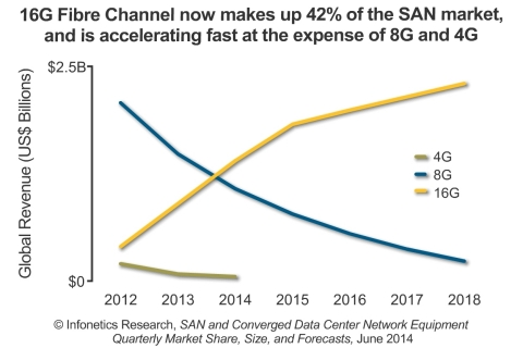 """With 16G Fibre Channel ramping fast, 8G is making a quick exit. We expect to see the continued acceleration of 16G at the expense of 8G and 4G, especially with 32G still two years out,"" notes says Cliff Grossner, Ph.D., directing analyst for data center and cloud at Infonetics Research. (Graphic: Infonetics Research)"