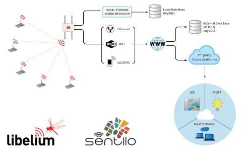 Waspmote sensor devices transmit data to the Sentilo Cloud platform via ZigBee, Wi-Fi or 3G/GPRS through the Meshlium Internet gateway. (Graphic: Business Wire)