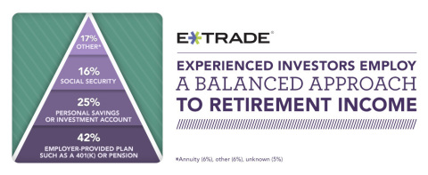 Results from E*TRADE's StreetWise study of experienced investors (Graphic: Business Wire)