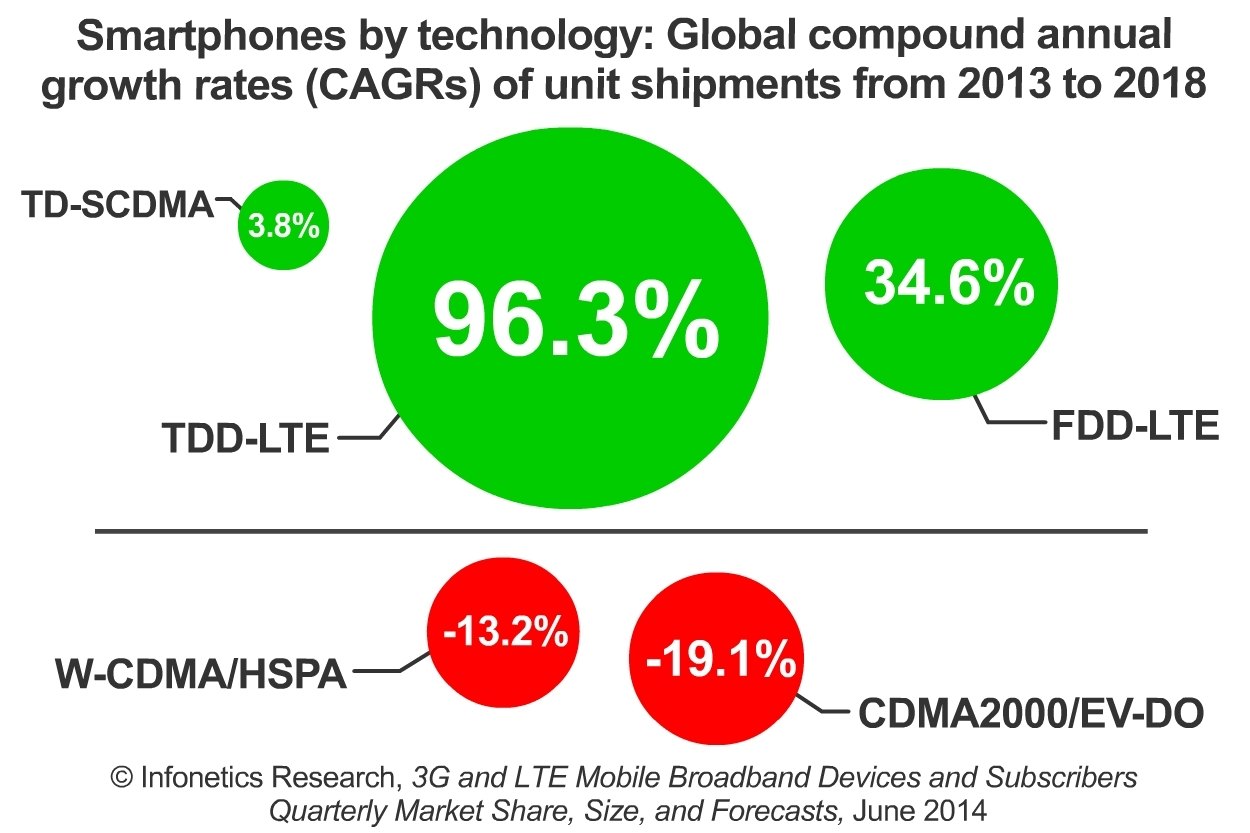 """""""The tremendous LTE network build taking place in China is going to result in a significant upside for LTE-enabled smartphones and tablets. Specifically, TDD-LTE devices are poised to be the world's fastest-growing segment as the Chinese market joins the LTE smartphone revolution,"""" notes Godfrey Chua, directing analyst for M2M and The Internet of Things at Infonetics Research. (Graphic: Infonetics Research)"""