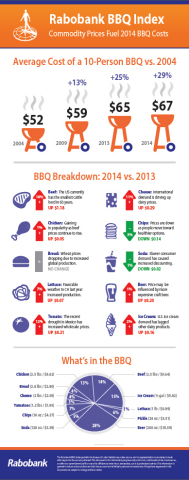 The inaugural 2014 Rabobank BBQ Index examines the composition of a ten-person barbecue and how rising commodity prices have impacted the cost over the years, showing an overall price increase from $51.90 in 2004 to $55.62 during the financial crisis in 2007, to a total of $66.82 in 2014. (Graphic: Business Wire)