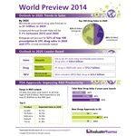 Worldwide prescription drug sales forecast to reach 1 trillion dollars by 2020 according to Evaluate's World Preview 2014, Outlook to 2020 report. (Graphic: Business Wire)