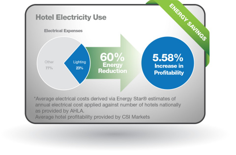 In the U.S., lighting accounts for approximately 23% of a hotel's energy cost. To expedite and encourage savings, Hubbell Lighting announced a new energy efficient lighting program to cut hospitality electricity costs by 60%, translating to a 5.58% increase in profitability (Graphic: Business Wire)