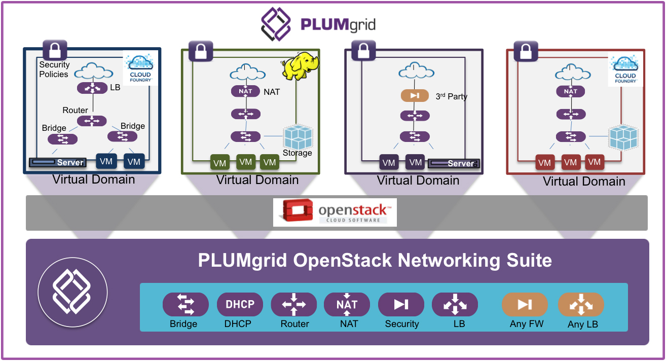 Secure Virtual Domains for OpenStack Clouds (Graphic: PLUMgrid)