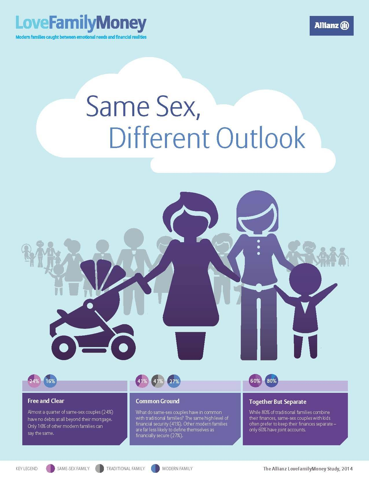 The Allianz LoveFamilyMoney Study: same sex, different outlook. (Graphic: Allianz)
