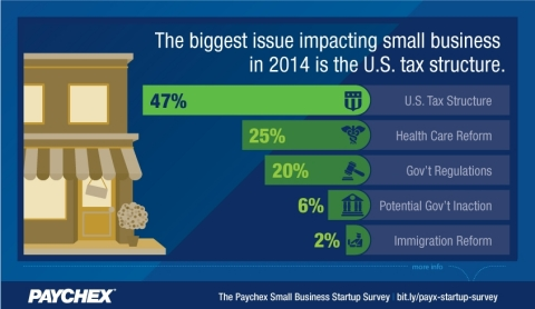 The latest Paychex Small Business Snapshot asked owners of recently formed small businesses to select the issue they anticipate will have the greatest impact on their business in 2014. Nearly two times as many small business owners cite the U.S. tax structure over health care reform as the issue they anticipate having the biggest impact on their business this year. (Graphic: Business Wire)