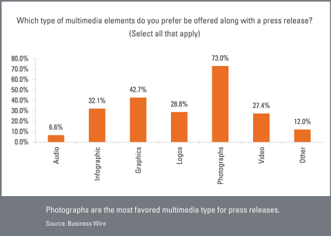 Photographs are the most favored multimedia type for press releases. (Graphic: Business Wire)