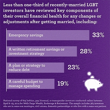 LGBT Key components of overall financial health. (Graphic: Business Wire)