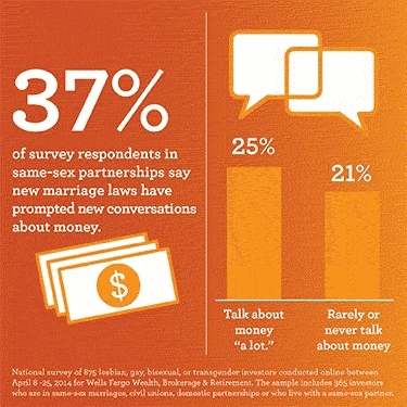 New marriage rules have promoted conversations about money. (Graphic: Business Wire)