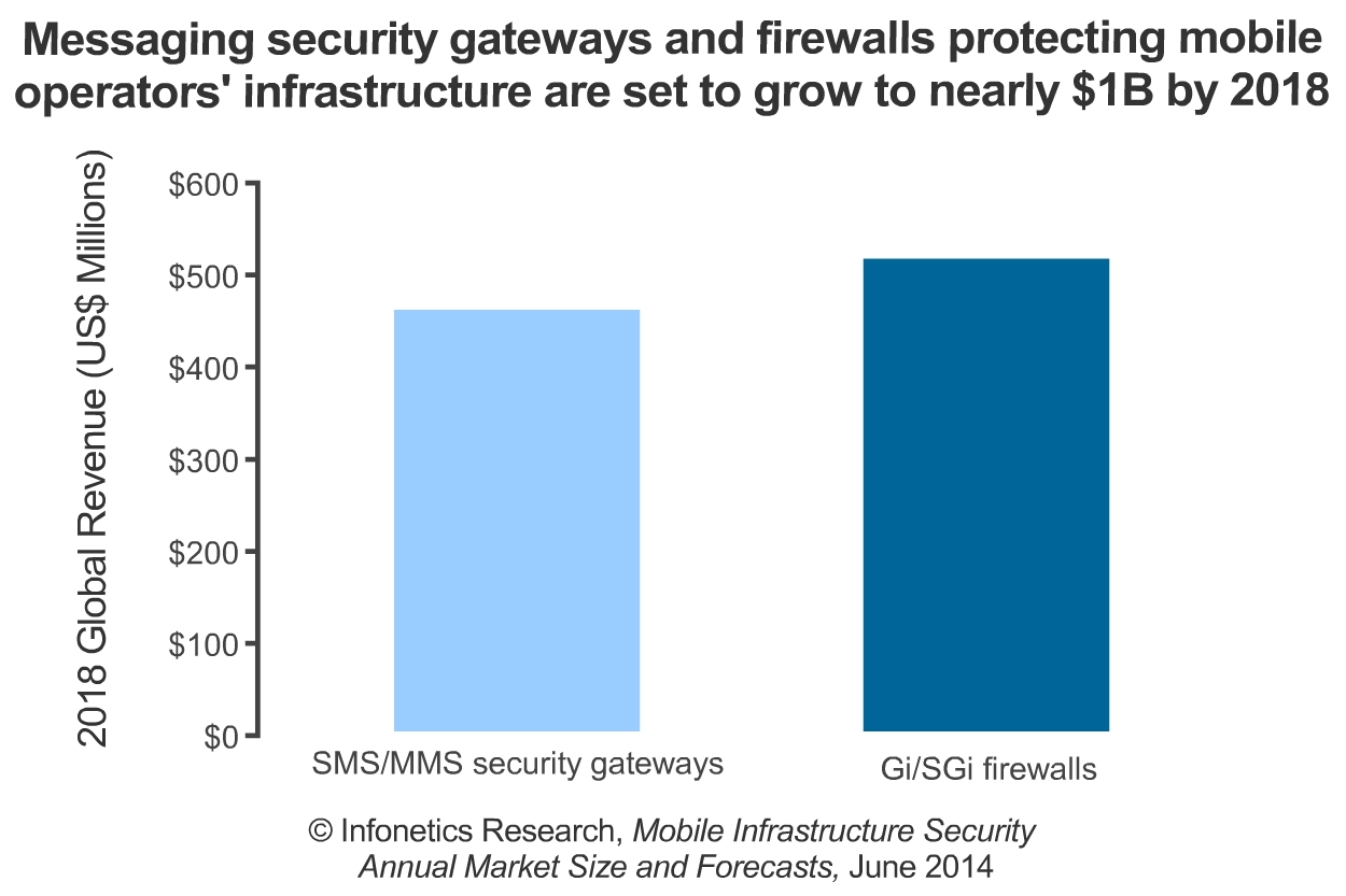 """""""Mobile infrastructure security is incredibly hot right now. Providers are trying to protect subscribers and revenue by investing in SMS/MMS security gateways to the tune of a massive 42% compound annual growth rate (CAGR) from 2013 to 2018, and Gi/SGi firewall revenue is expected to nearly double by 2018,"""" notes Jeff Wilson, principal analyst for security at Infonetics Research. (Graphic: Infonetics Research)"""