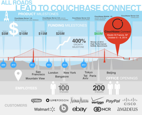 Couchbase Secures $60 Million in Funding to Capture Larger Share of $16 Billion Big Data Market (Graphic: Business Wire)