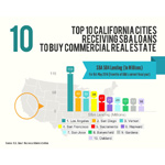 Los Angeles leads the top 10 list of California cities where small business owners are leveraging SBA lending to purchase their own facilities (Source: CDC Small Business Finance)