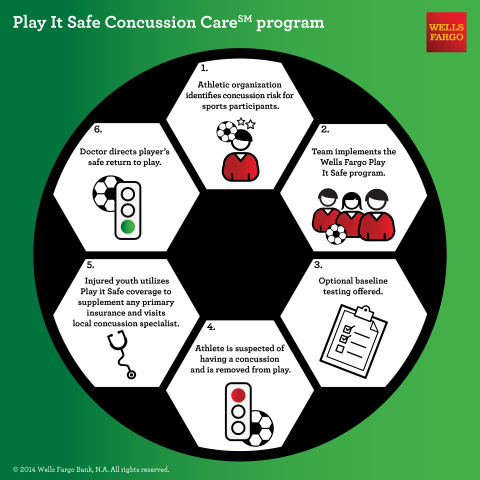 Wells Fargo Insurance's Play It Safe Concussion Care℠ Program provides medical expense benefits to athletes who sustain a covered head injury thru excess insurance coverage. (Graphic: Business Wire)