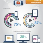 IDG Global Solutions' recent Global Mobile Survey of 23,500 executives and consumers across 43 countries found video consumption pervasive on mobile devices. In 2014, 29% of respondents use a tablet or smartphone as their primary device for watching video. (Graphic: Business Wire)