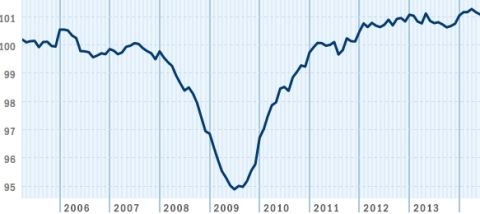 Although the Paychex | IHS Small Business Jobs Index nudged down again in June, to its lowest level since January, the index remained over 101 for the sixth consecutive month. The 101.13 average for the first half of 2014 compares favorably to the 100.71 average for the last six months of 2013. (Graphic: Business Wire)