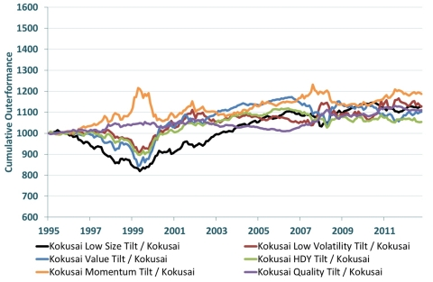 Relative Performance of Customized Factor Tilts for the MSCI Emerging Markets Index and MSCI Kokusai (World ex Japan Index)(Graphic: Business Wire)