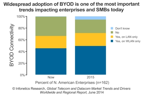 Besides the 'bring-your-own-device' trend, the other top trends driving businesses to spend on networking and communication technology are the shift to the cloud, mobility, and virtualization. (Graphic: Infonetics Research)