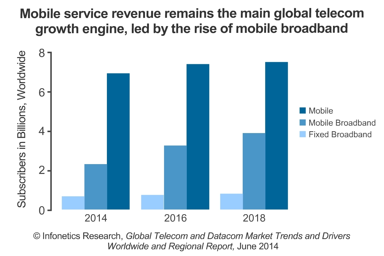 Mobile broadband subscribers are growing at the fastest pace, one of the many trends prompting service providers to spend to upgrade their networks, particularly in Europe, where operators have put off investment for years, reports Infonetics Research. (Graphic: Infonetics Research)