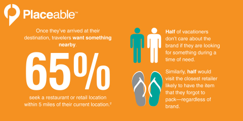 Placeable's 2014 Consumer Vacation Research: Missed Connection: Why National Brands Must Adapt to Changing Traveler Behavior (Graphic: Business Wire)