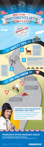 Strategies to stay safe on your motorcycle this holiday weekend: Infographic. (Graphic: Business Wire)