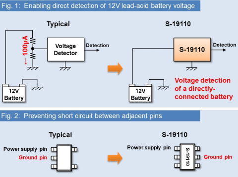 The S-19110x series enables direct detection of 12V lead-acid battery voltage, reducing Electronic Control Unit (ECU) current consumption. (Graphic: Business Wire)
