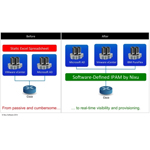 Software-Defined IPAM by Nixu: Automating workflows for real-time visibility and provisioning across multiple vendors (Graphic: Business Wire)