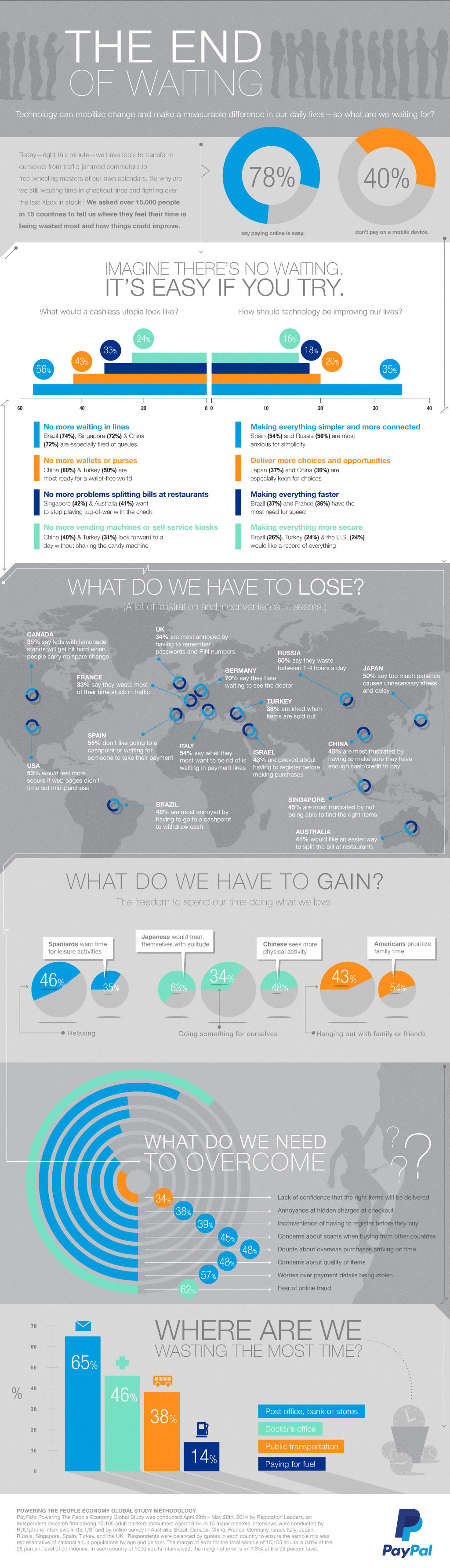 Time, Money and Tech: PayPal Study Reveals Global Attitudes (Graphic: Business Wire)
