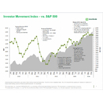 TD Ameritrade's Investor Movement Index (IMX) vs. S&P 500 (Graphic: TD Ameritrade)
