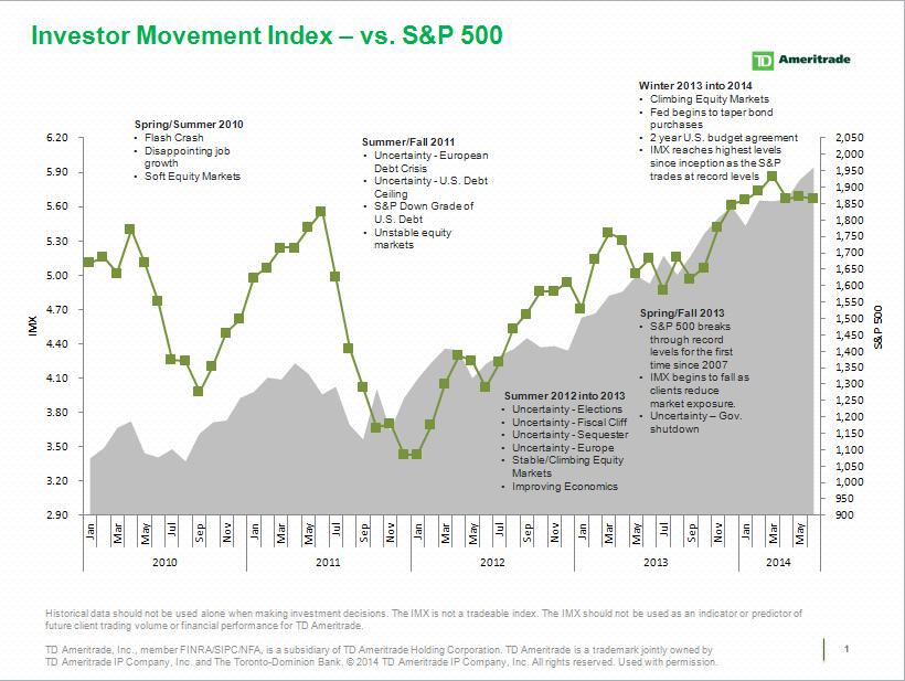 TD Ameritrade's Investor Movement Index (IMX) vs. S&P 500 (Graphic: TD Ameritrade)