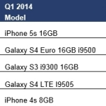 Top 5 Smartphones Worldwide (Graphic: Business Wire)