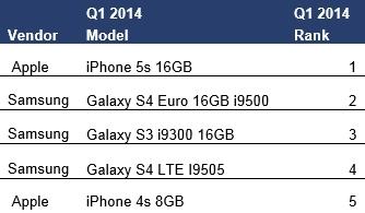 Top 5 Smartphones Worldwide (Graphic: Business Wire)