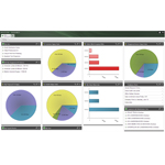 The Dashboard of Dexter + Chaney's Spectrum® Construction Software expands access to construction data throughout an organization. (Graphic: Business Wire)