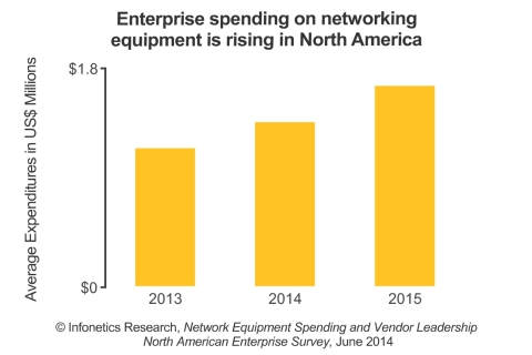 Respondent companies spent, on average, over $1.1 million on networking equipment in 2013, and they expect to increase spending by 19% this year, reports Infonetics (Graphic: Infonetics Research)